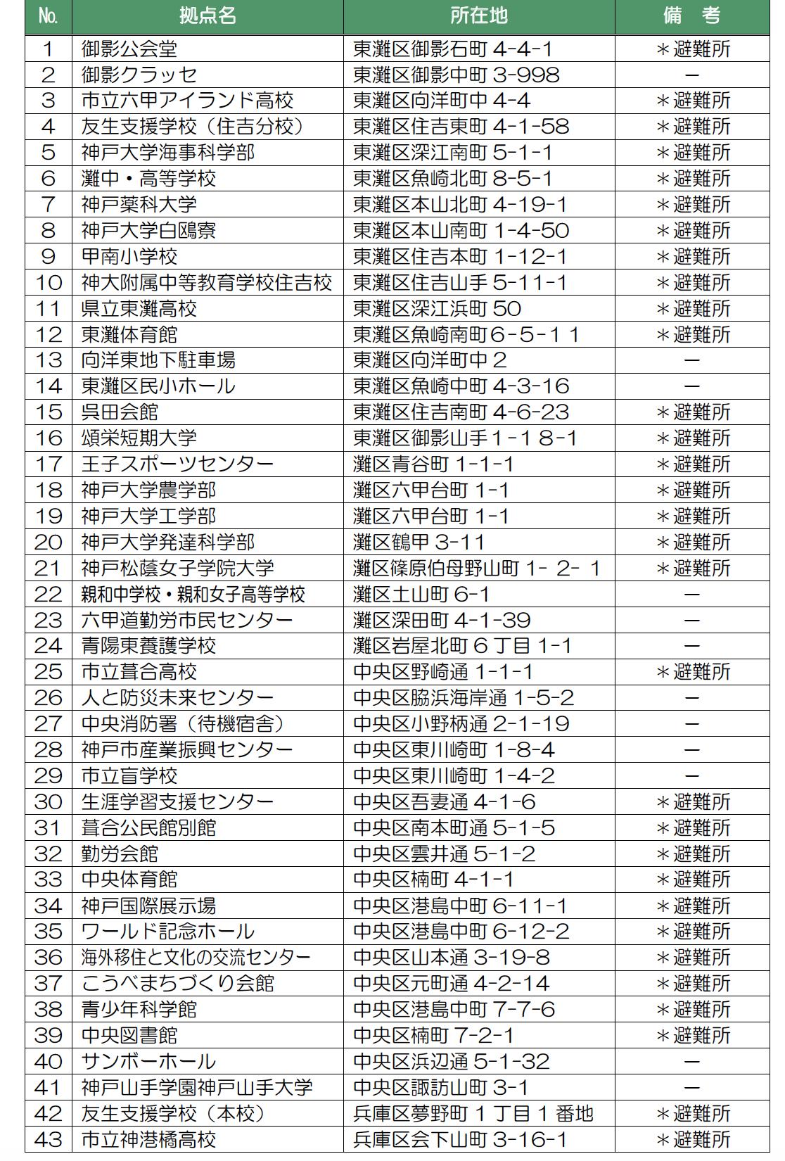 神戸市の小中学校以外に備蓄している施設一覧1