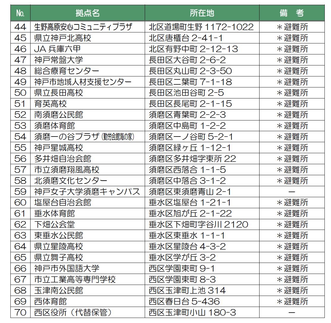 神戸市の小中学校以外に備蓄している施設一覧2