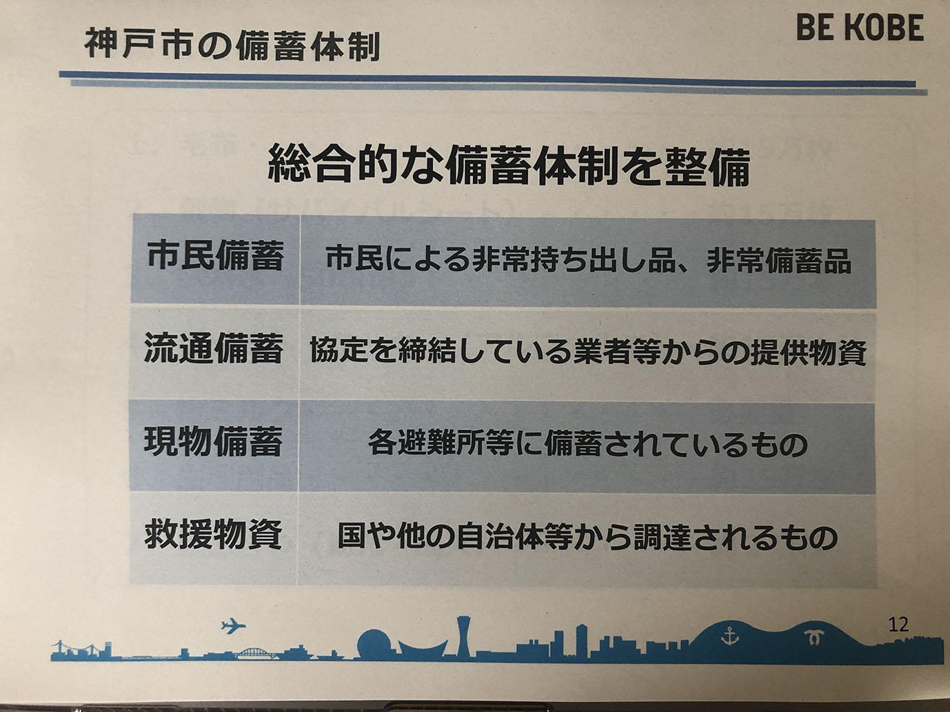 神戸市の備蓄体制4種類の図